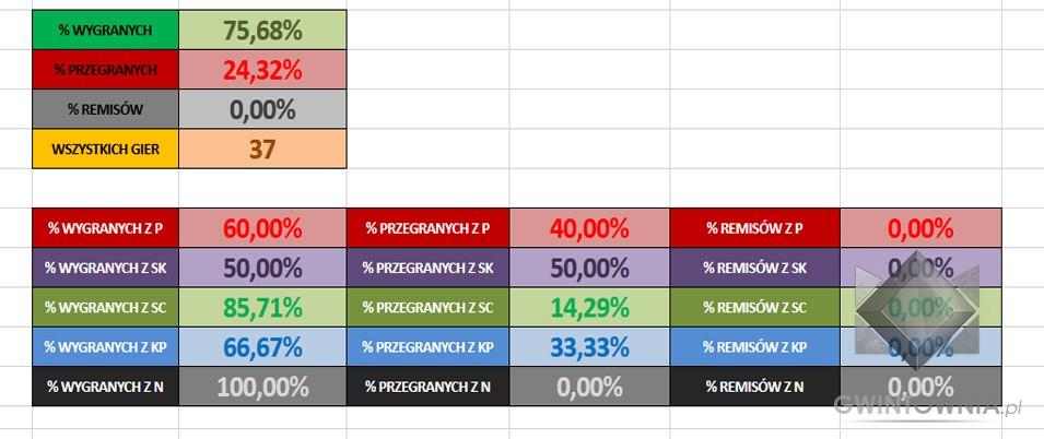 Nilfgaard Statystyki